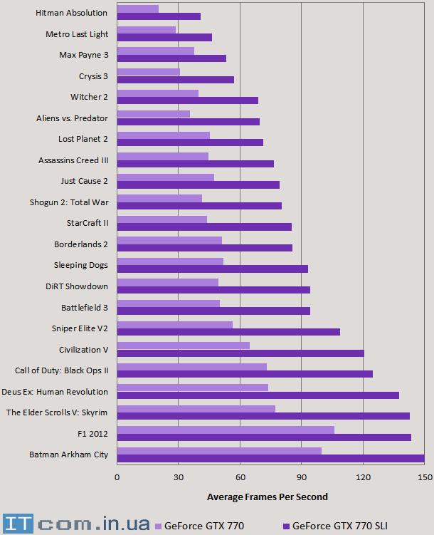 Производительность видеосистемы Geforce GTX 770 в режиме Sli